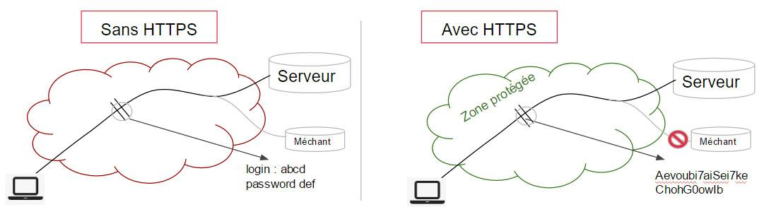 schema fonctionnement https